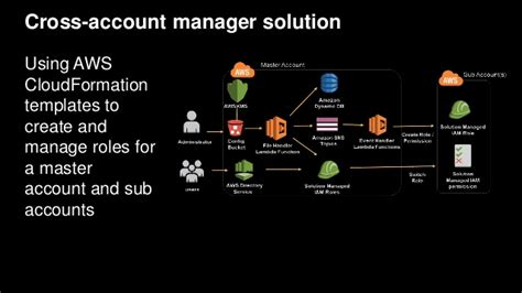 practical aws networking build and manage complex networks using services such as vpc elastic load balancing direct connect and route 53 books aws re invent 2016 reduce your blast radius by using