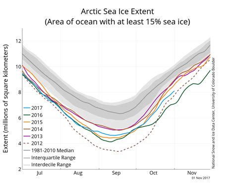 why is antarctic sea ice growing physorg news and freezing in the dark arctic sea ice news and analysis
