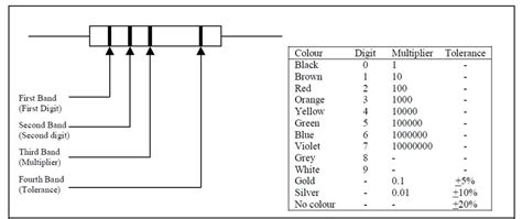 basic electronics components resistors basic electronic components resistor color coding