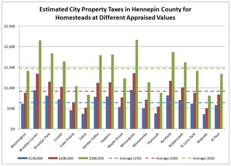 minneapolis property taxes are high why streets mn