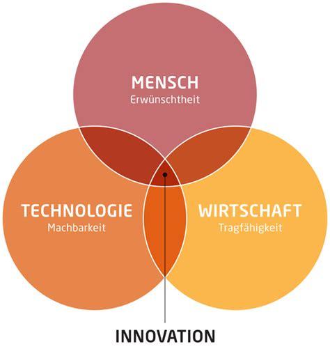 Bewerbung Hpi Design Thinking Infographics