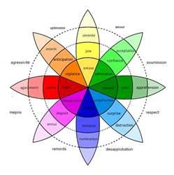 emotion color wheel cirque du soleil quotes like success