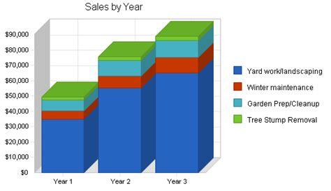 Landscape Design Business Plan Landscaping Business Plans Free Images