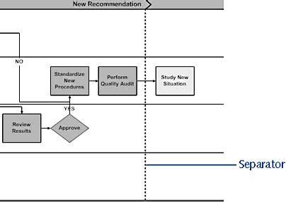 resize swimlane in visio professional flowcharts process diagrams best