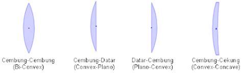 Lensa Cembung Dan Cekung lensa fisika optik