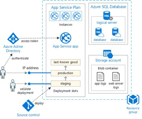 web applications on azure developing for global scale books common web application architectures microsoft docs