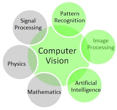 progress in pattern recognition image analysis computer vision and applications vision based place recognition for autonomous robot