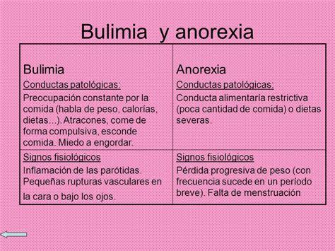 Canisters Sets For The Kitchen Que Es Anorexia Y Bulimia 191 Qu 233 Es La Anorexia