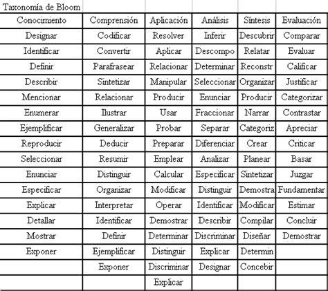 preguntas cientificas comunes verbos de la taxonom 237 a 0 pearltrees