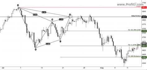gartley pattern exles harmonic chart pattern gartley how to trade gartley pattern