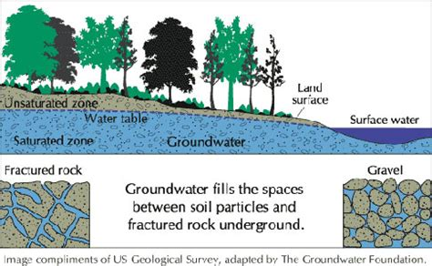 groundwater diagram spore all about groundwater