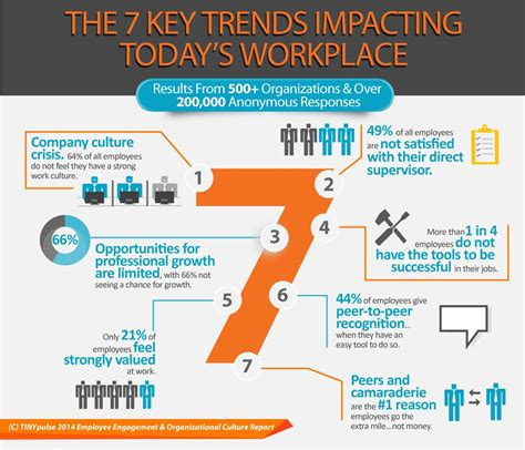 7 Trends For After Work by Infographic Employee Engagement Organizational Culture