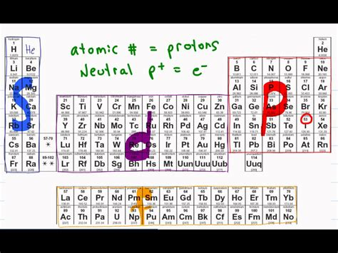 tutorial questions on electron configuration periodic table explained for dummies gallery periodic
