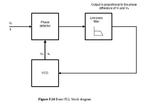 block diagram of pll communication keep in touch