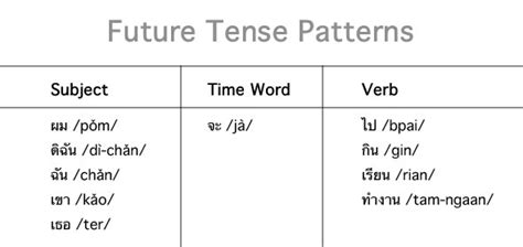 pattern of future perfect continuous tense pattern for future perfect tense thai language thai
