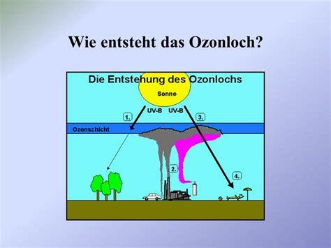 wann entsteht co2 das ozonloch in der stratosph 228 re ppt herunterladen