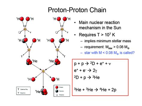what is a proton proton chain what is a proton proton chain best chain 2018