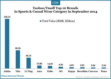 athletic shoe brands ranking 18 charts of top brands on taobao tmall in sep 2014