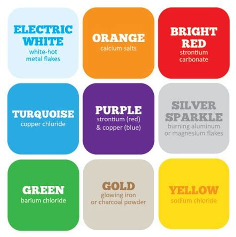 color puns where the colors of fireworks come from boing boing
