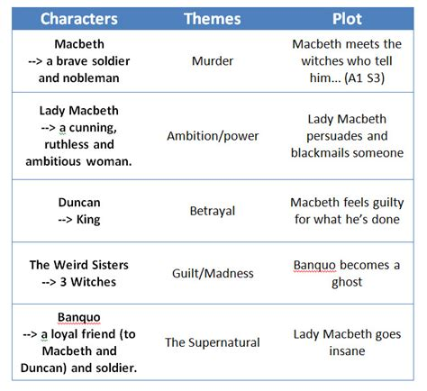 various themes of macbeth english macbeth characters themes plots evan smith