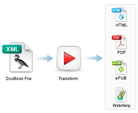 xml xinclude tutorial visual docbook editor
