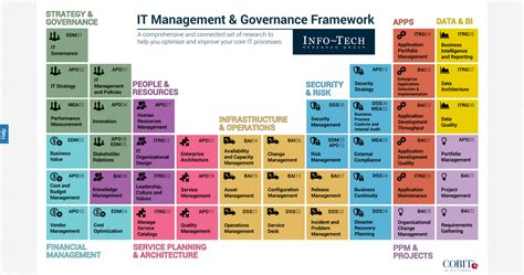 cobit templates image gallery it governance framework