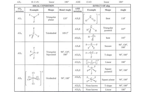 lewis structures charts about covalent bonding ionic and covalent bonds