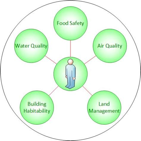 about environmental health 187 nzieh