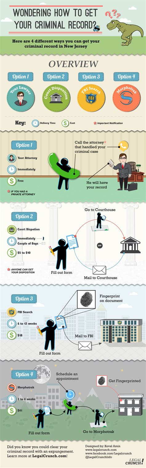 How To Get Your Criminal Record How To Get Your Criminal Record Infographic
