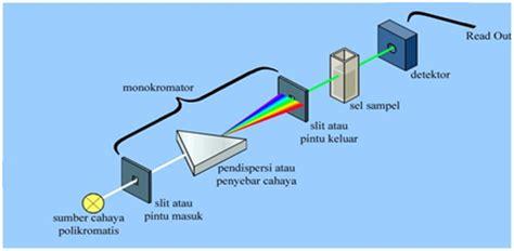 Analisis Fisiokimia Kromatografi Vol 2 Spektrofotometri Chemical