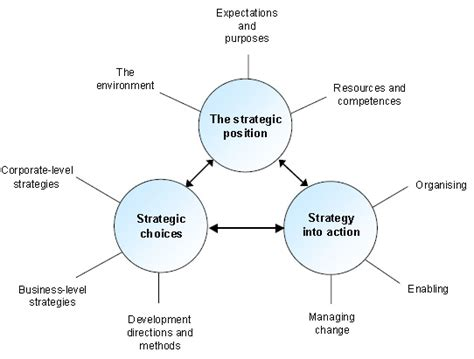 What Is Strategy Mba by What Is Strategy Archives Topgrademba