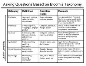 asking questions to improve learning the teaching center