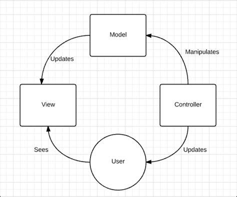 mvc workflow mvc workflow 28 images web ui workflow application