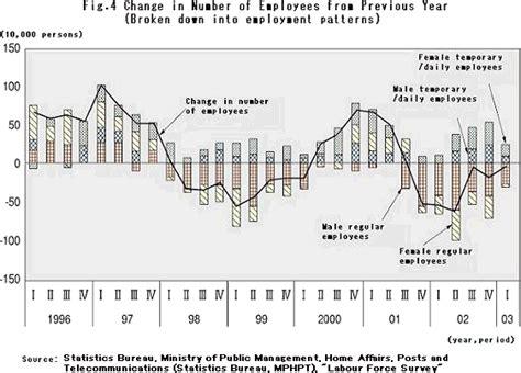 pattern maker job hiring pattern making hiring figure 4 change in number of
