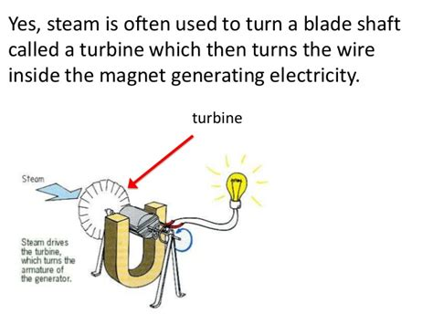 wire electricity and magnets to make generating electricity teach