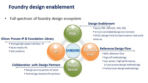 pattern making and foundry pdf a look at samsung foundry s business strategy