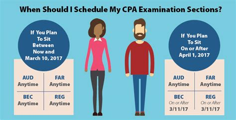 cpa exam 4 sections cpa exam 4 sections 28 images cpa exam 4 sections 28