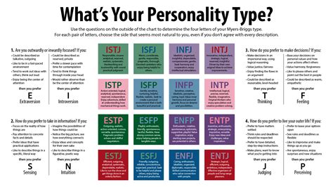 quiz what tattoo descibes your personality myers briggs personality types thinking minds 2017 04 30