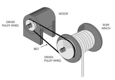 Scoder Tali circuitos de electronica mecanica y mecanismos