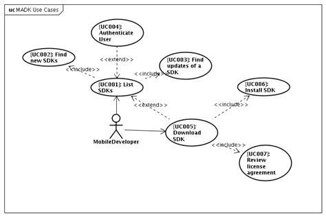 use diagram application emiwg madkquickstartusecasesdiscussion eclipsepedia
