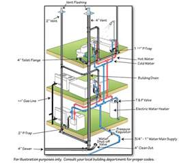 basic home plumbing diagram basic get free image about