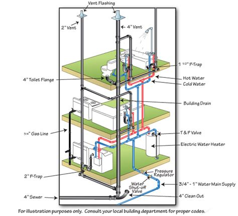 house plumbing basic home plumbing diagram basic free engine image for