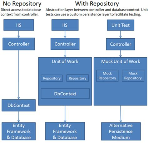 repository pattern update generic repository pattern using ef with dependency