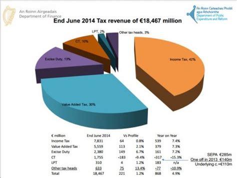irish economy 2015 2014 facts innovation news irish economy 2014 tax revenues 500m ahead of target