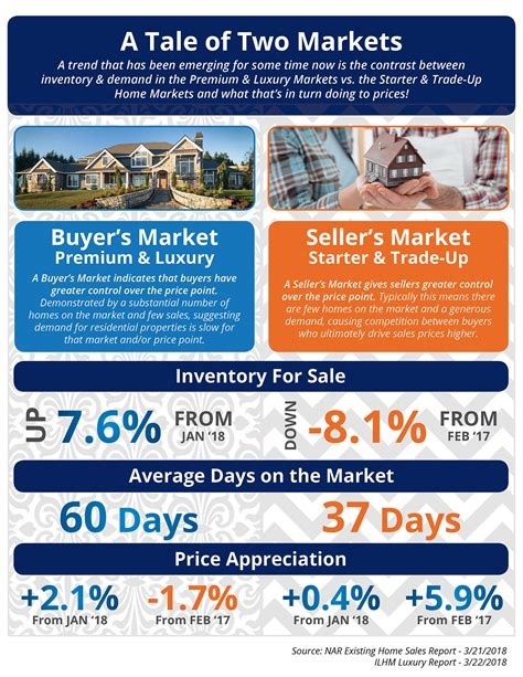 A Tale Of 2 Sales by A Tale Of Two Markets Infographic Real Estate Homes