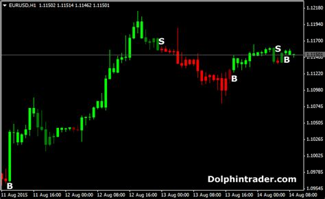 non pattern day trader forextrendscanner indicator for mt4