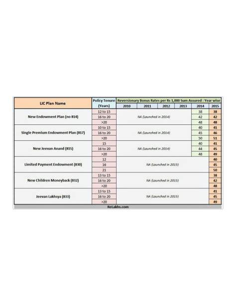 singpost rates new year lic bonus rates on new plans for 2015 16 my