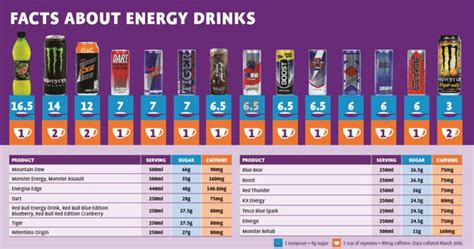 energy drink sugar content westmeath examiner energy drinks contain up to 16