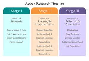 emdtms action research