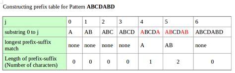 knuth morris pratt pattern matching algorithm exle knuth morris pratt pattern matching algorithm exle string
